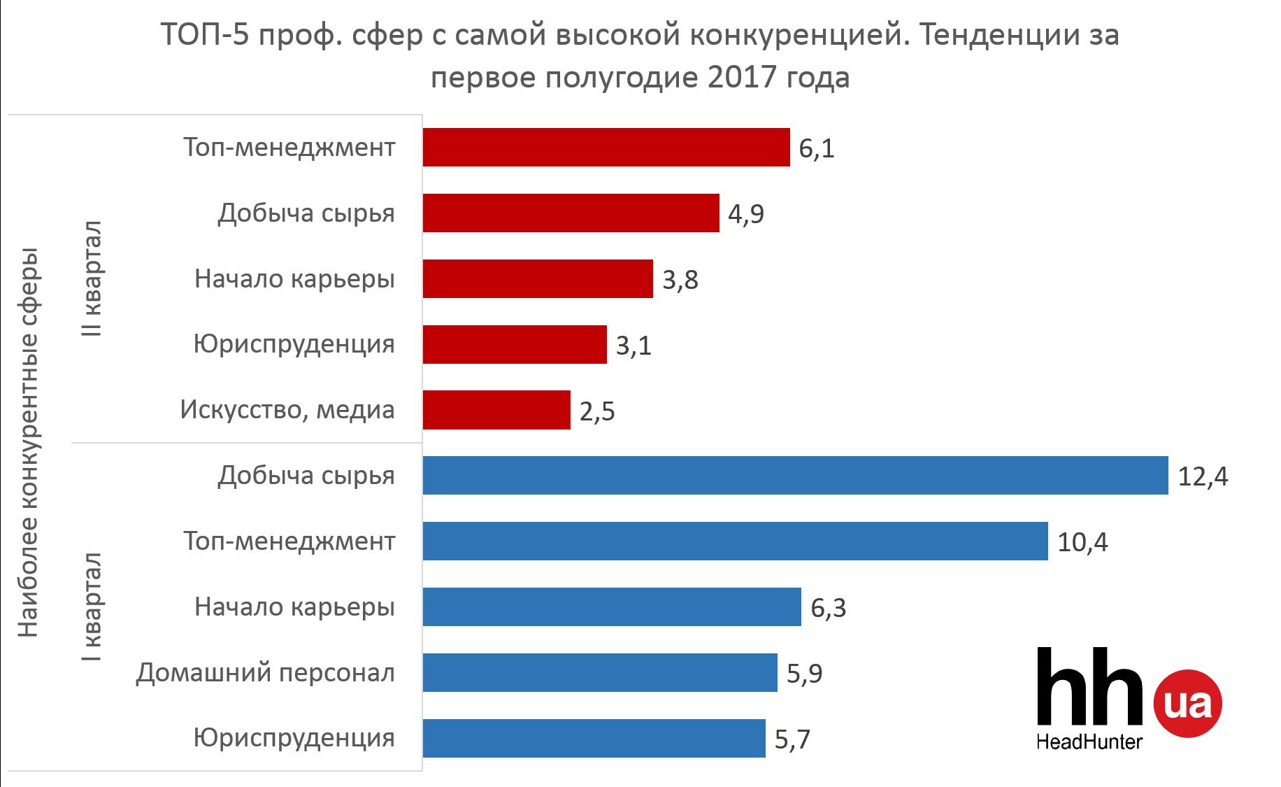 ТОП-5 проф. сфер с самой высокой и самой низкой конкуренцией за I полугодие 2017