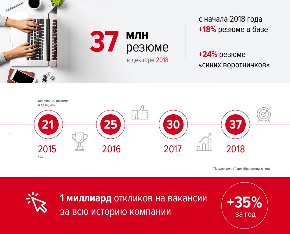 Изменение тарифов на hh.ru в 2019 году