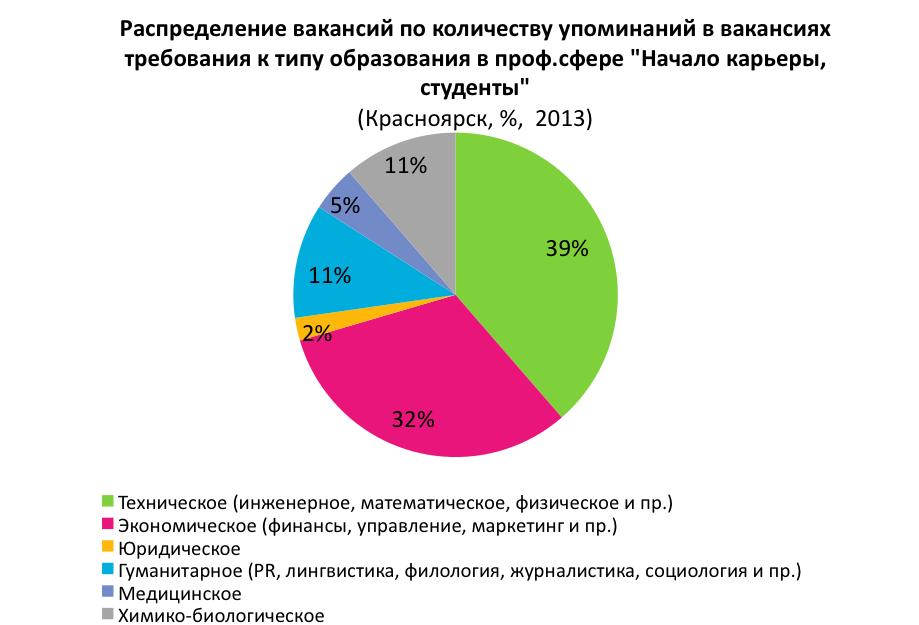 Рынок труда для молодых специалистов в городах-миллионниках