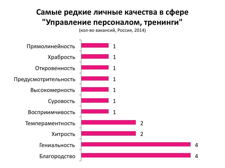 Самые популярные и редкие личные качества в профессиональных сферах в России