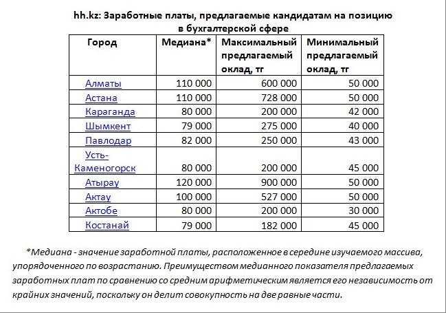 Сколько получают бухгалтера в Казахстане