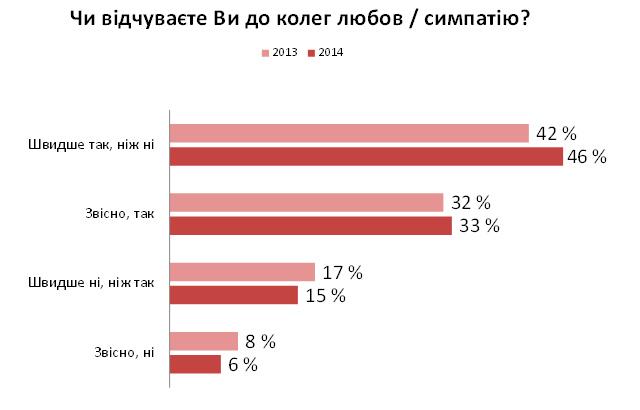 79% офісних працівників люблять своїх колег