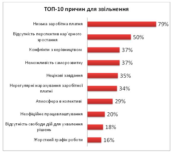 ТОП-10 причин для звільнення