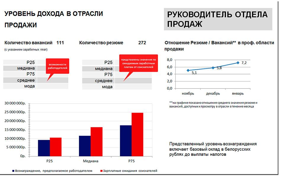 Не пропустите актуальное исследование заработных плат в Беларуси
