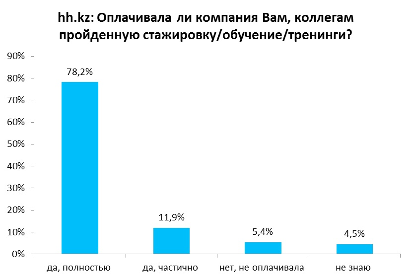 Каждый пятый казахстанец отправлялся от компании на оплачиваемые тренинги или стажировку за рубеж