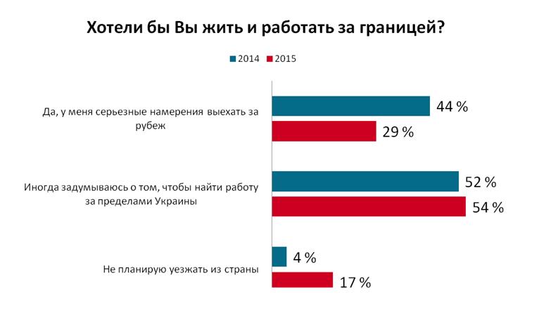 Желающих жить и работать в Украине стало больше