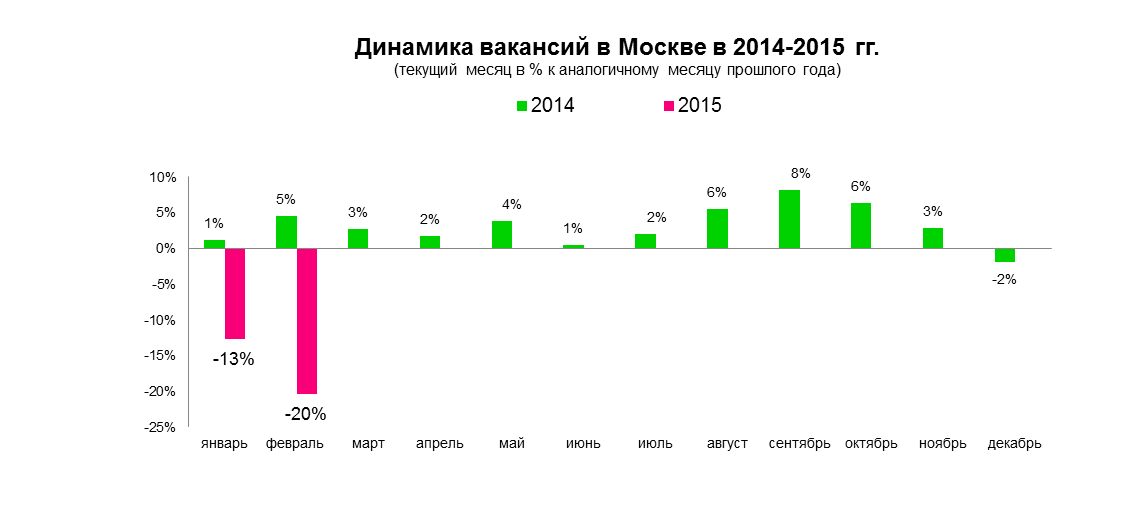 Рынок труда Москвы в феврале 2015