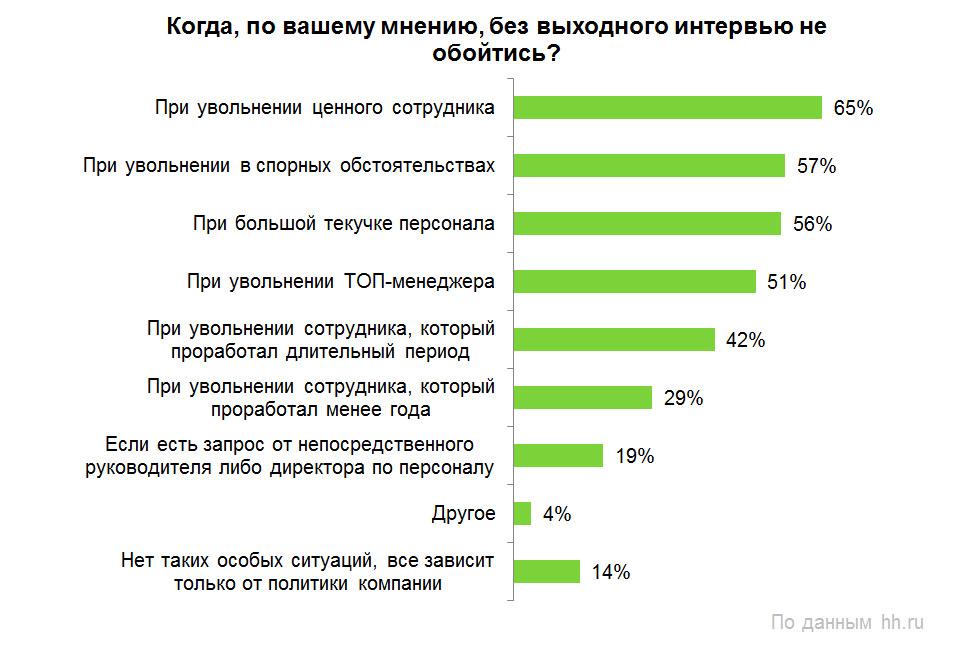 Как российские компании прощаются с сотрудниками?