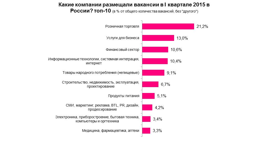 Рынок труда в России в I квартале 2015 г.