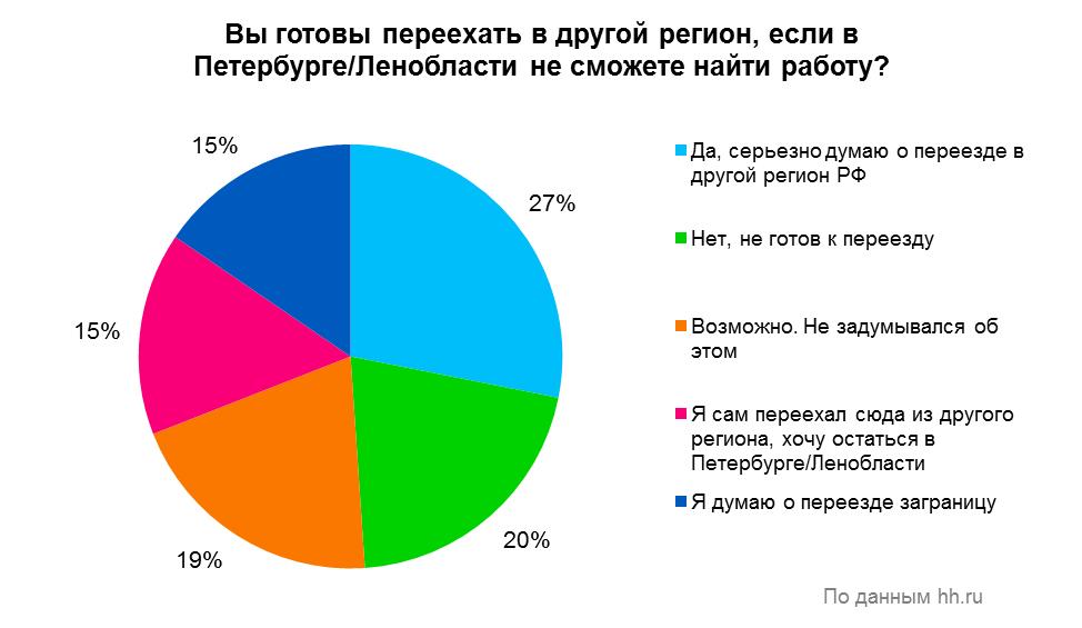 Четверть жителей Санкт-Петербурга и Ленинградской области готовы к переезду в другой регион России