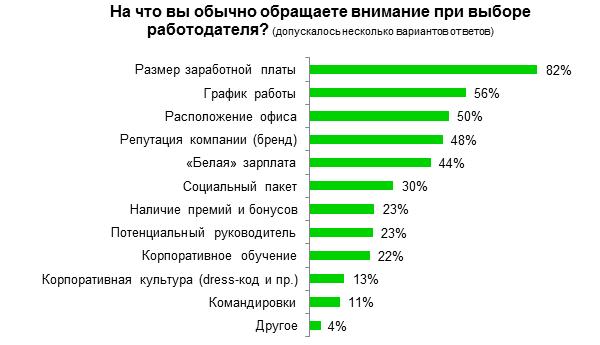 На что обращают внимание соискатели в России при выборе работодателей?