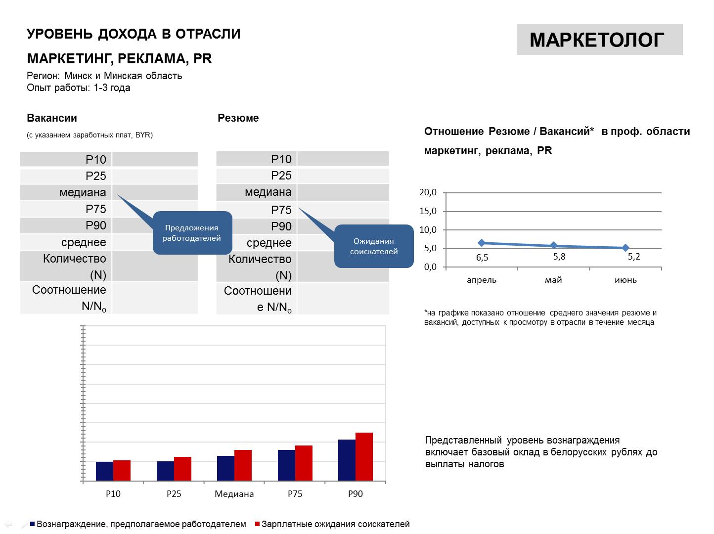 Исследование заработных плат Беларуси II квартал 2015 г.