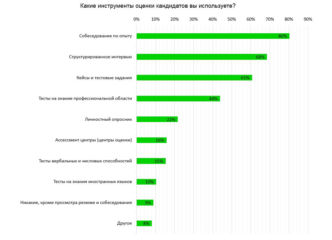 Как оценивают кандидатов российские работодатели