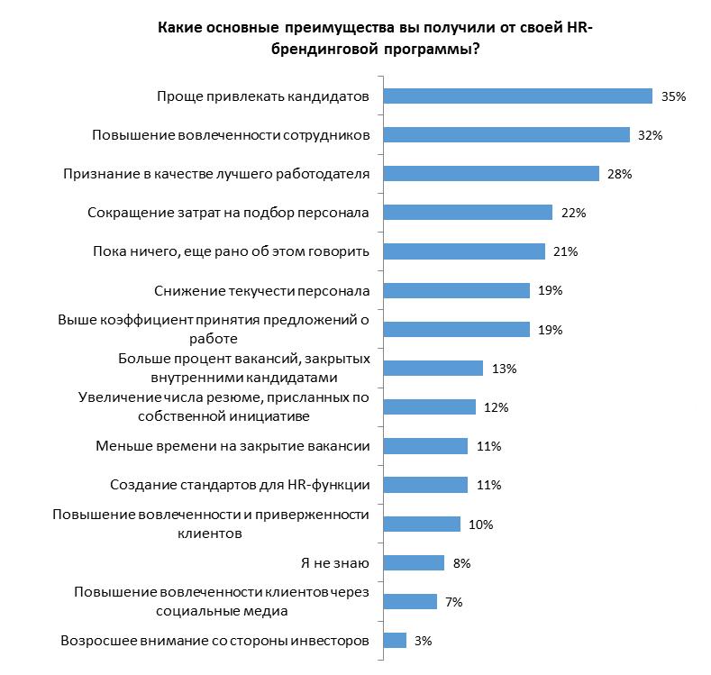 Измерение эффективности HR-брендинговых инициатив