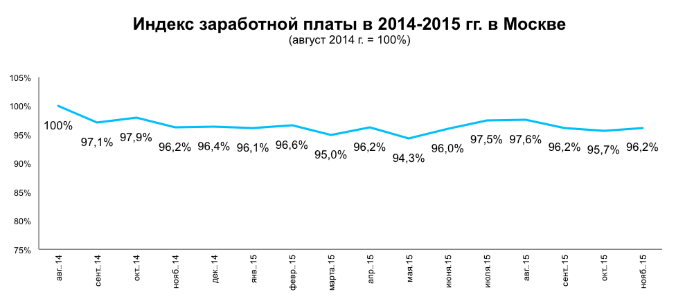 Рынок труда в начале зимы