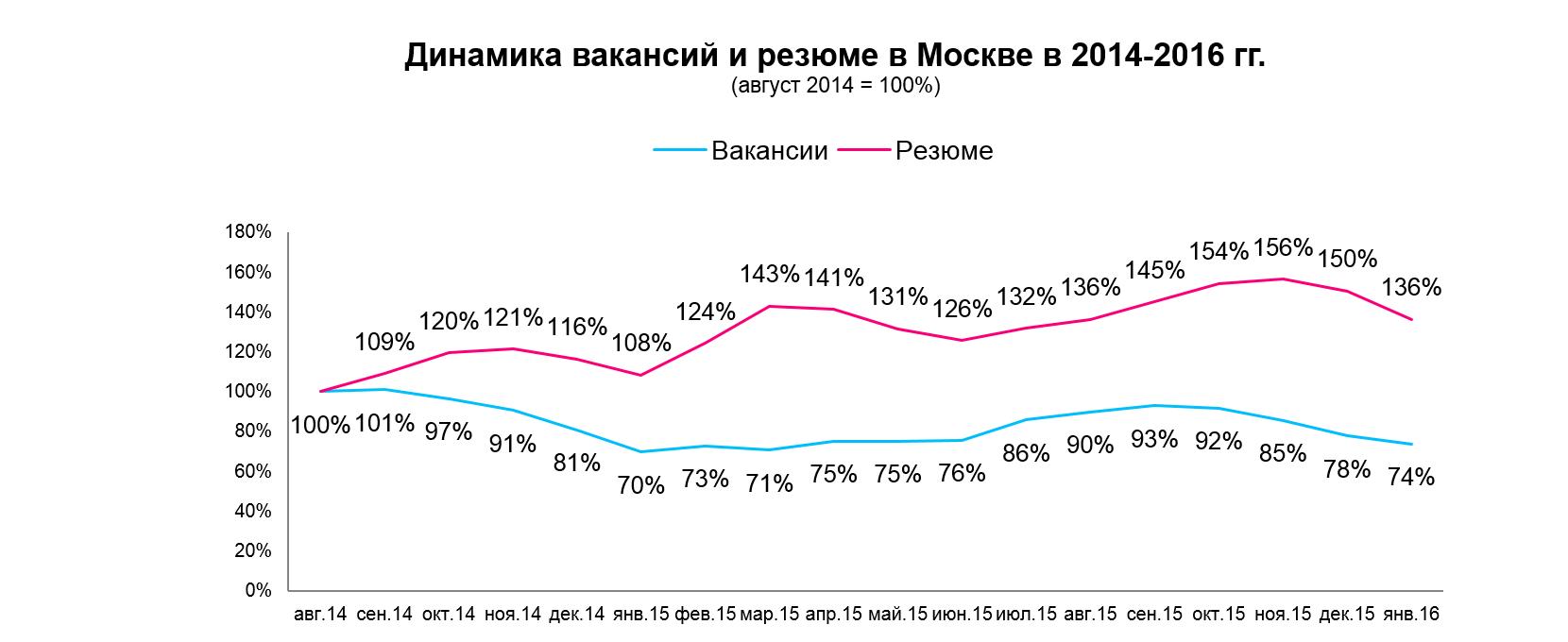 Итоги января: соискатели пессимистично смотрят в будущее