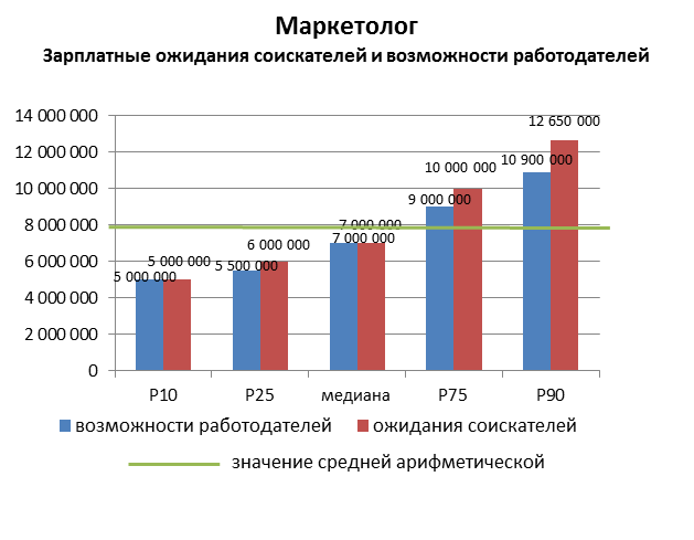 Анализ ситуации на рынке труда в профессиональной сфере «Маркетинг, реклама, PR»