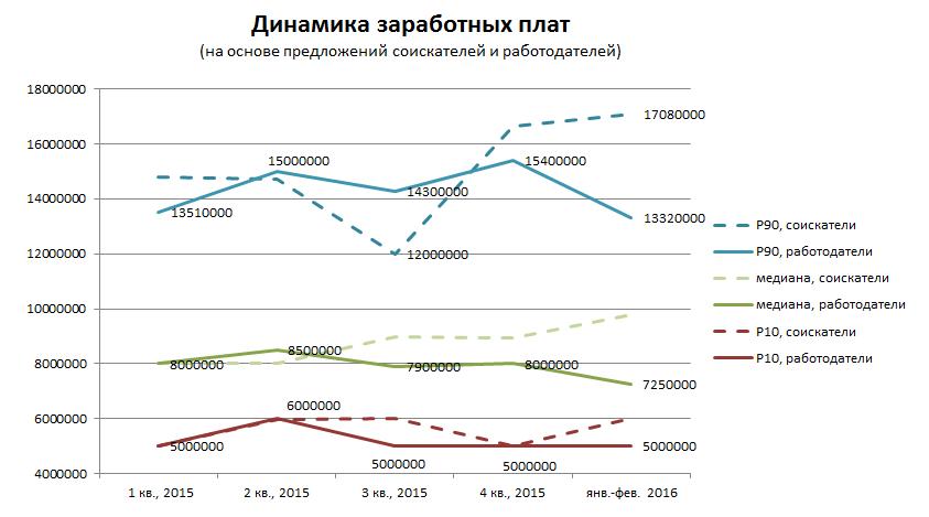 Обзор заработных плат FMCG в Минске