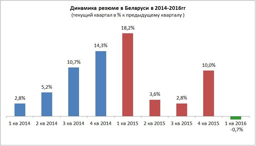 Обзор ситуации на рынке труда Беларуси в 1 квартале 2016 года