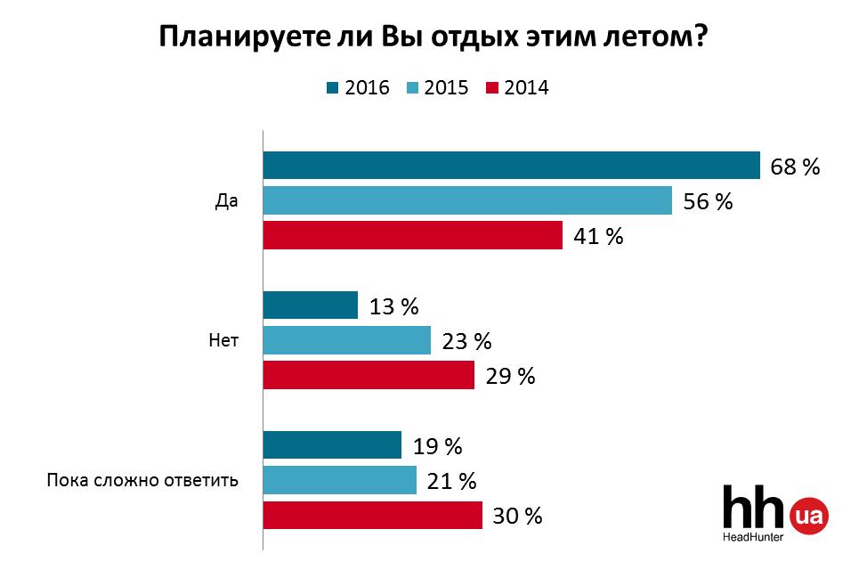 Українці сміливіше планують літні відпустки - фото 1