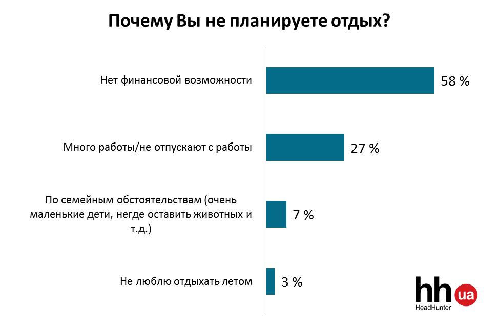Українці сміливіше планують літні відпустки - фото 2
