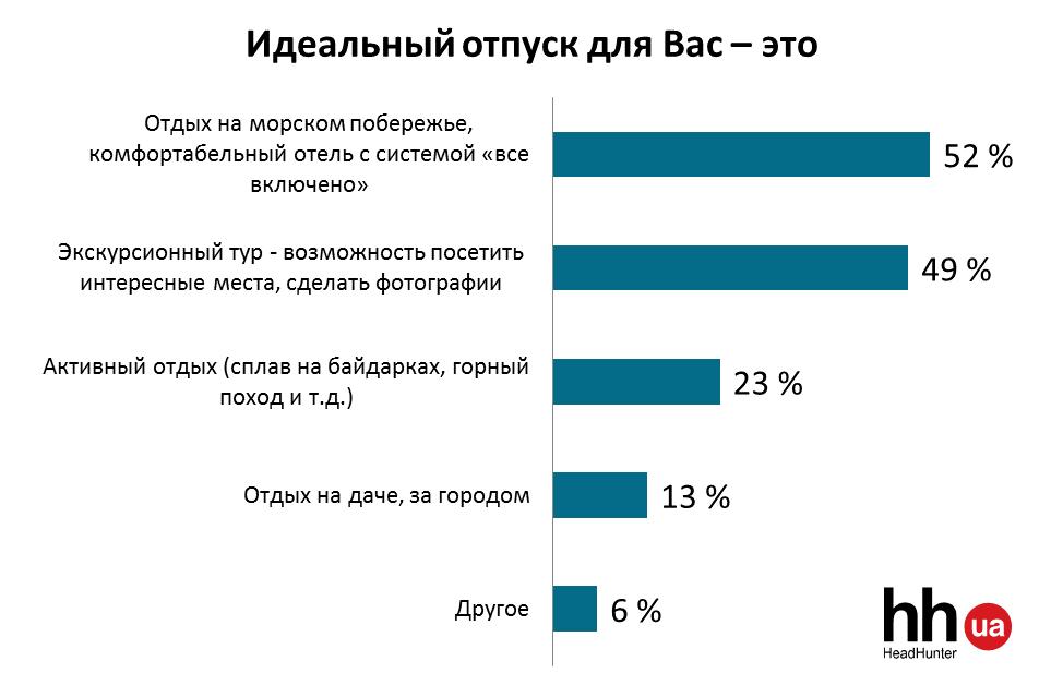 Українці сміливіше планують літні відпустки - фото 3