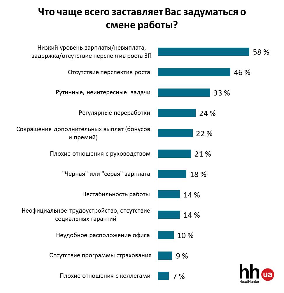 Кожен п'ятий офісний працівник в Україні готовий звільнитися - фото 2