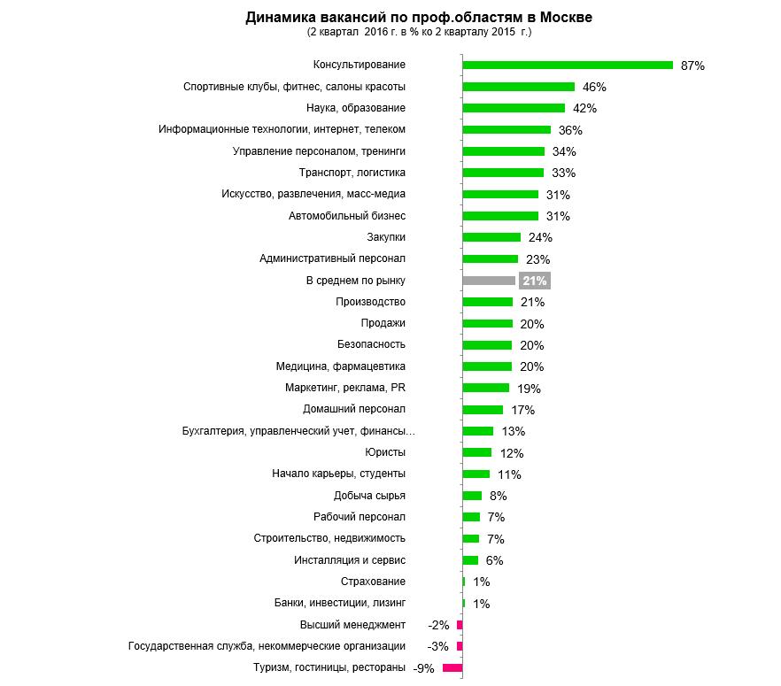 Возвращение Индекса HeadHunter
