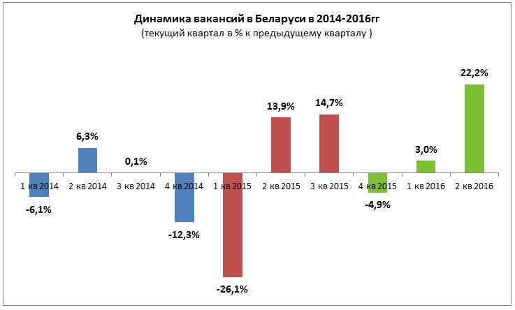 Обзор ситуации на рынке труда Беларуси во 2 квартале 2016 года