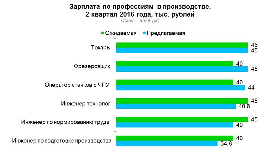 Закулисье редких профессий Санкт-Петербурга