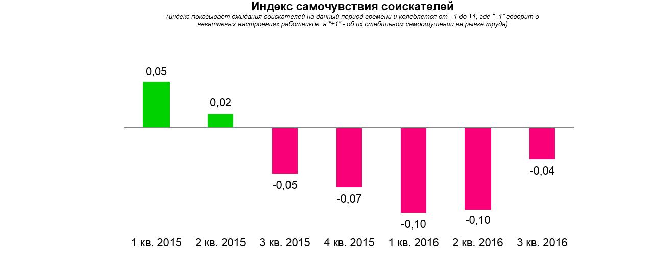 Рабочие настроения: рынок труда закончит год в плюсе