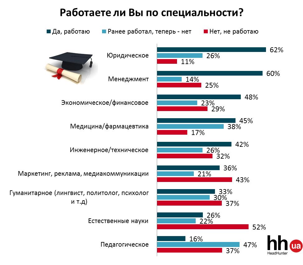 Больше половины украинцев не работают по специальности