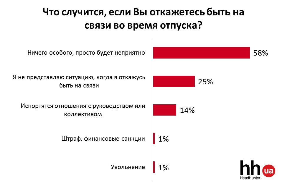 Двум из трех украинцев приходилось работать в отпуске