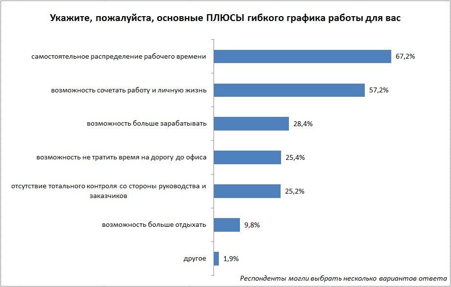 Гибкий рабочий график – тренд белорусского рынка труда?