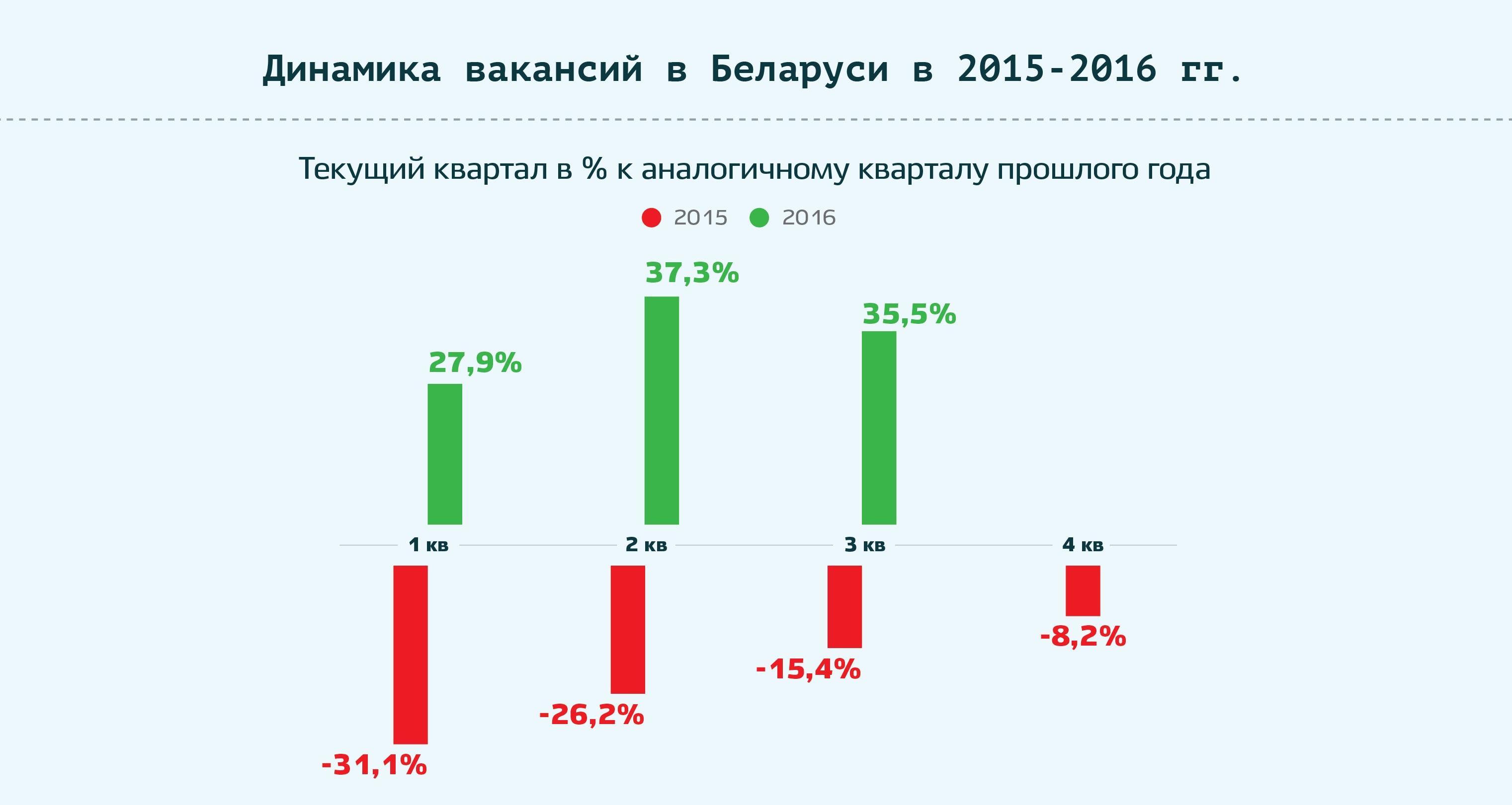 Итог 3-го квартала: рынок труда в цифрах