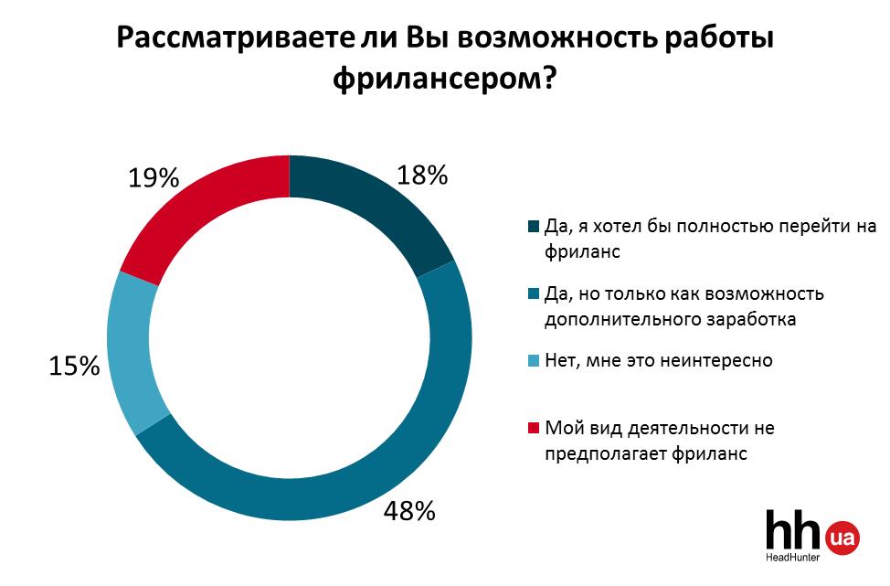 Вне офиса: чем украинцев привлекает фриланс