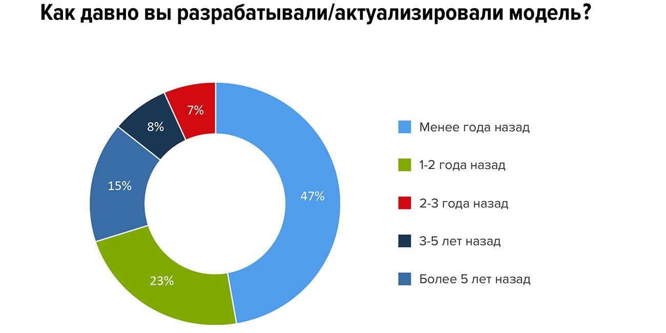 Модели компетенций есть у 43% российских компаний