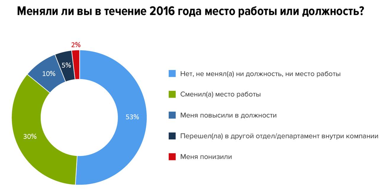 Итоги года: 10 тенденций рынка труда