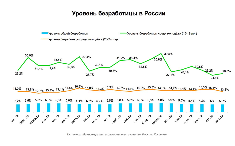 Молодые специалисты на рынке труда России