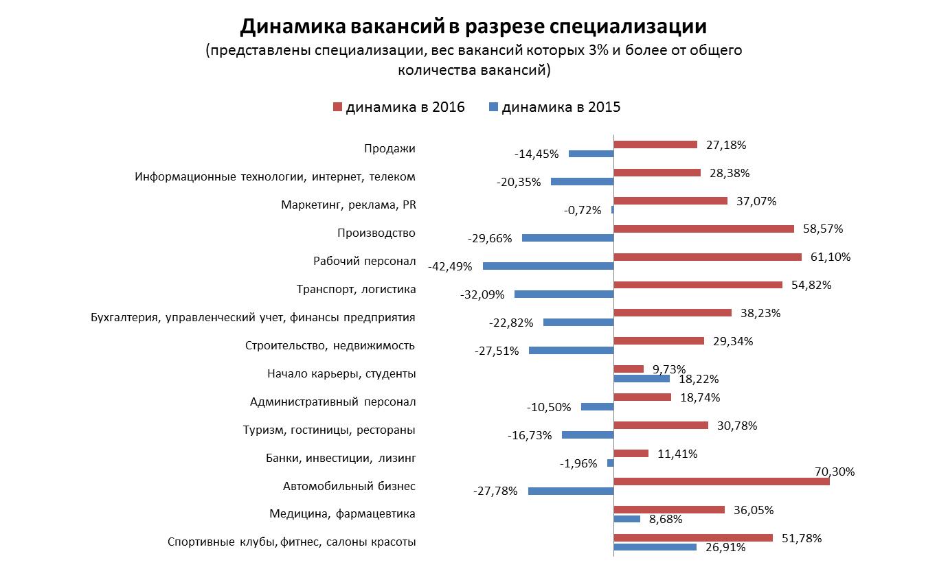 Рынок труда Беларуси. Итоги 2016.