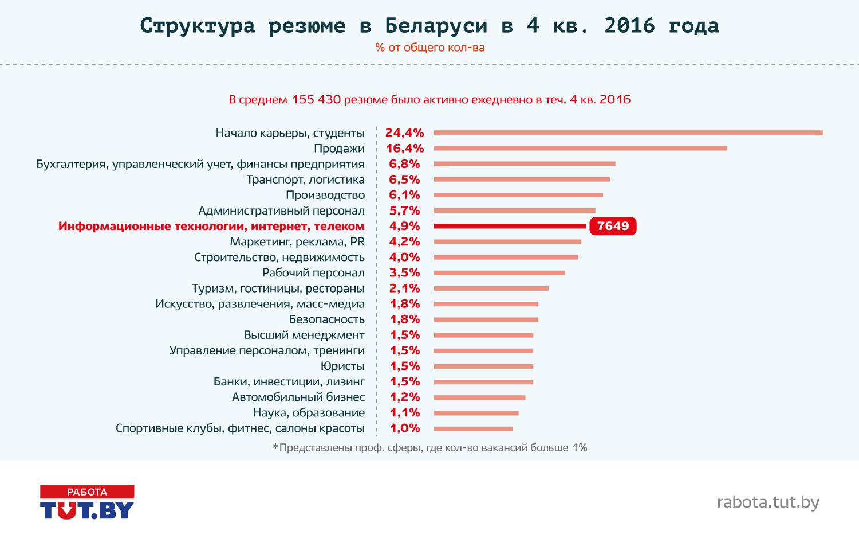 Аналитика рынка труда в профессиональной области IT: итоги 2016 года