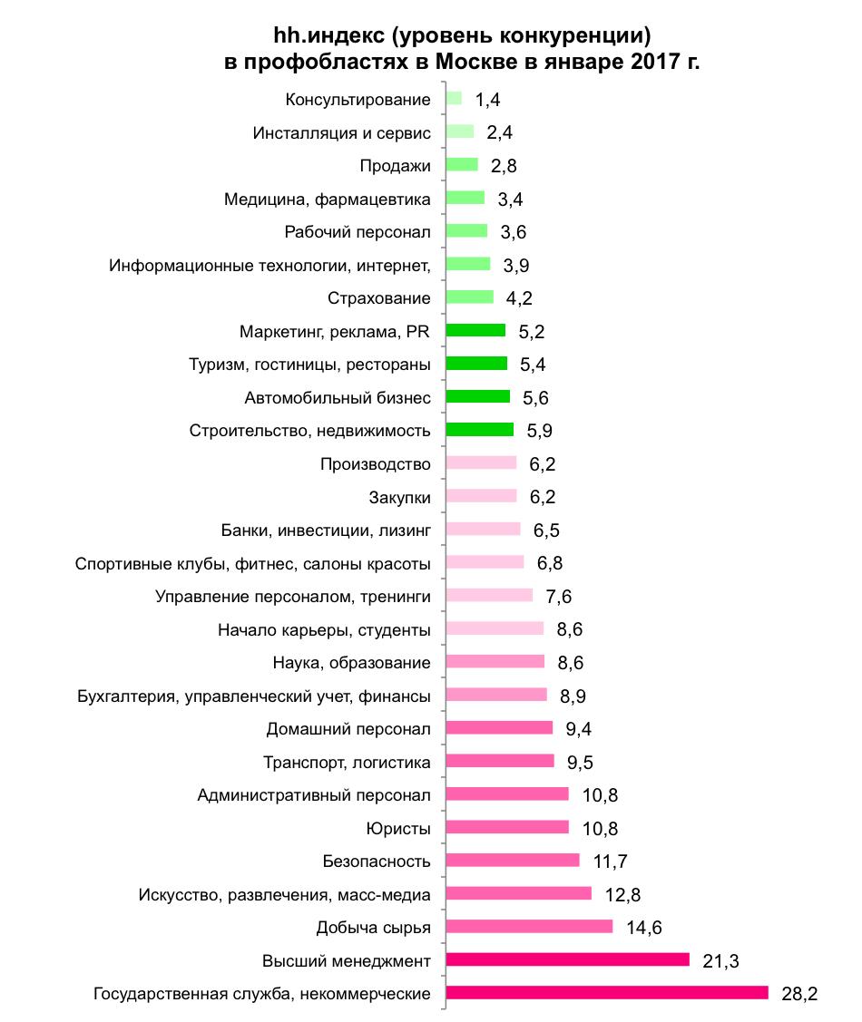 Рынок труда Москвы в цифрах: основные итоги января 2017 года