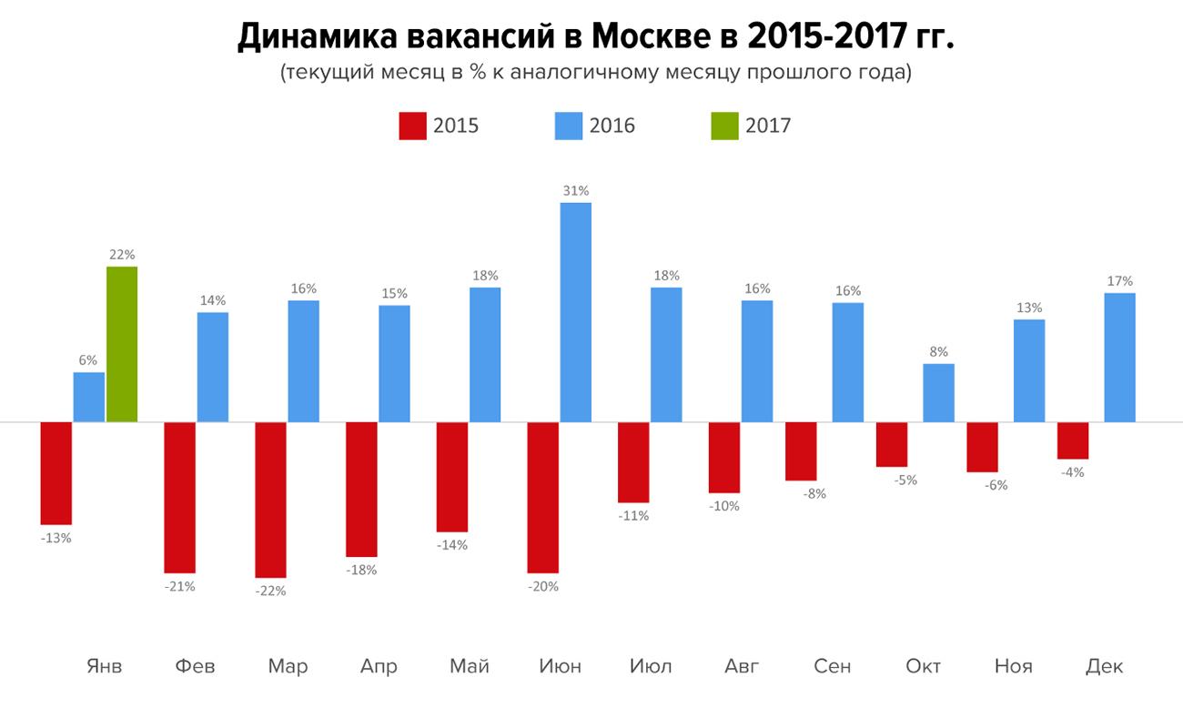 Рынок труда: главное за январь