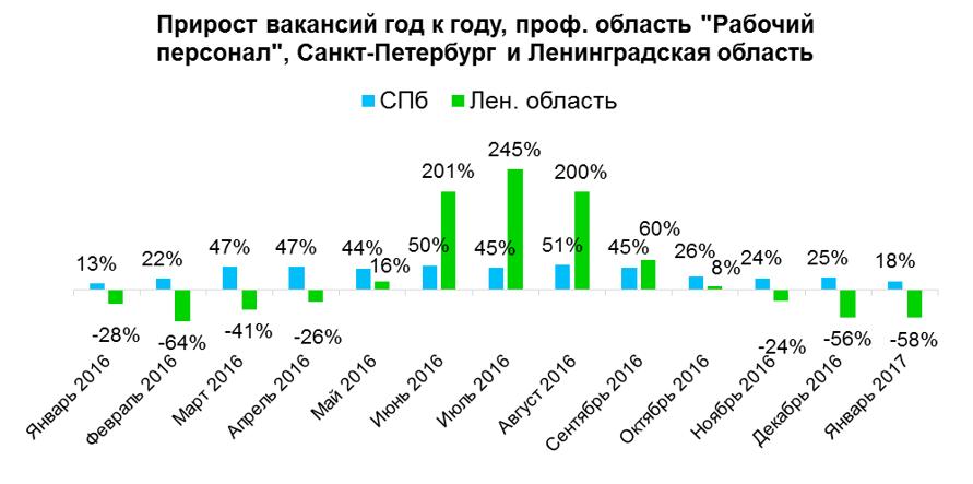 Ситуация на рынке труда Санкт-Петербурга и Ленинградской области c рабочим персоналом