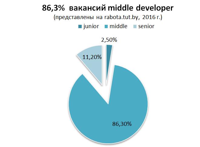 Анализ вакансий в ИТ: какие специалисты востребованы?