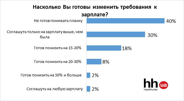 Украинцы не готовы снижать требования к зарплате