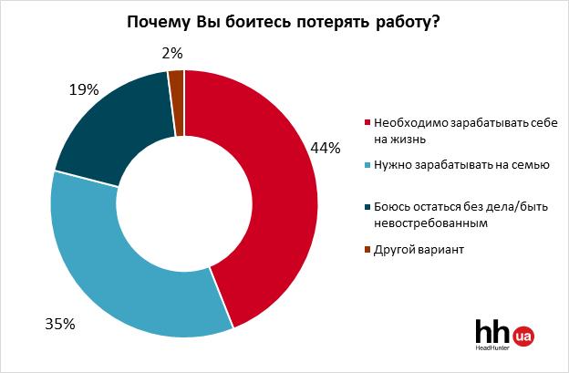 Страх потерять работу чувствует каждый четвертый украинец