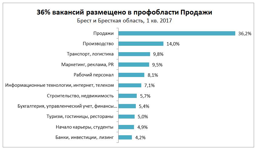 Рынок труда в Бресте и Брестской области