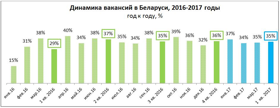 Рынок труда: главное за 1 квартал