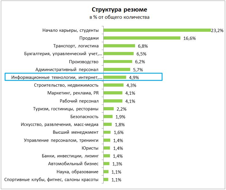 Рынок труда в ИТ: вакансии и резюме, конкуренция, зарплаты.
